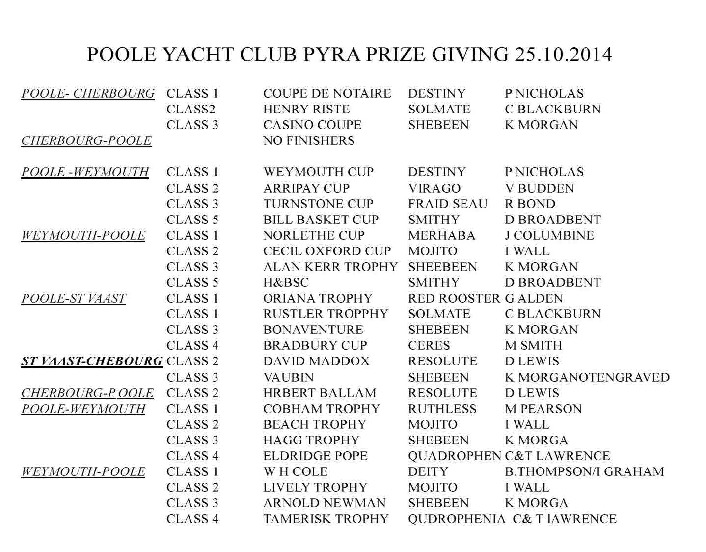 Brians list Poole pyra prize giving 2014