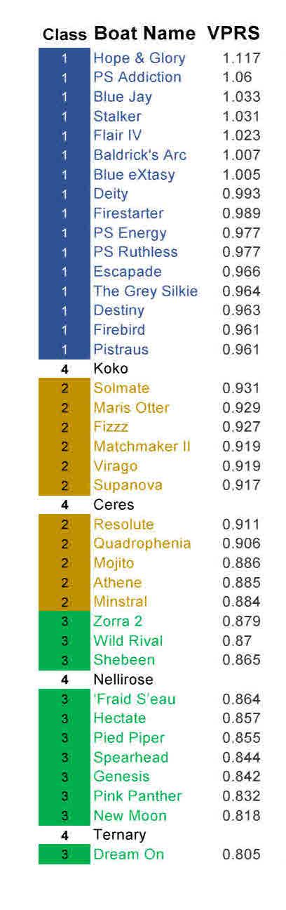 VPRS Split 2016.2 - List
